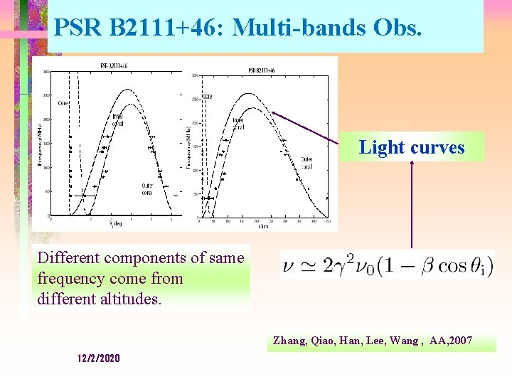 PSR B 2111+46: Multi-bands Obs. Light curves Different components of same frequency come from