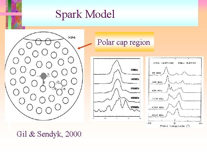 Spark Model Polar cap region Gil & Sendyk, 2000