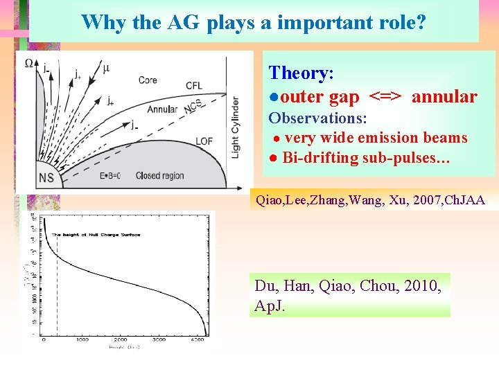 Why the AG plays a important role? Theory: ●outer gap <=> annular Observations: ●