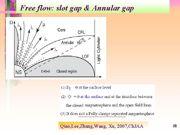 Free flow: slot gap & Annular gap Qiao, Lee, Zhang, Wang, Xu, 2007, Ch.