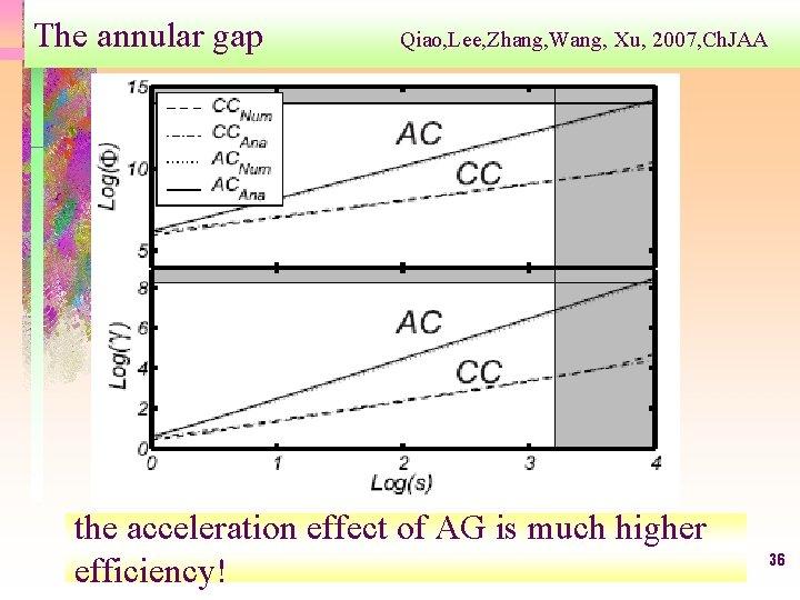 The annular gap Qiao, Lee, Zhang, Wang, Xu, 2007, Ch. JAA the acceleration effect