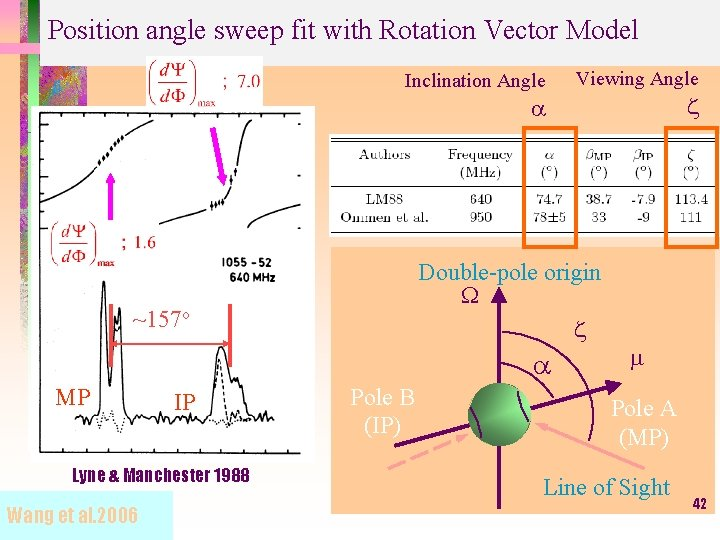 Position angle sweep fit with Rotation Vector Model Inclination Angle Viewing Angle z a