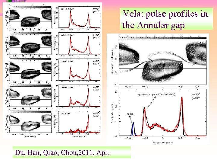 Vela: pulse profiles in the Annular gap Du et. Han, Du, al. 2010 Qiao,