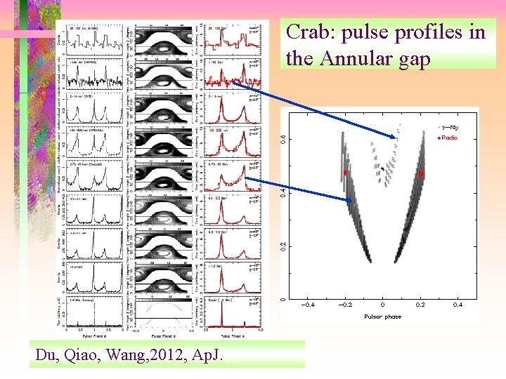 Crab: pulse profiles in the Annular gap Du, Qiao, Wang, 2012, Ap. J.