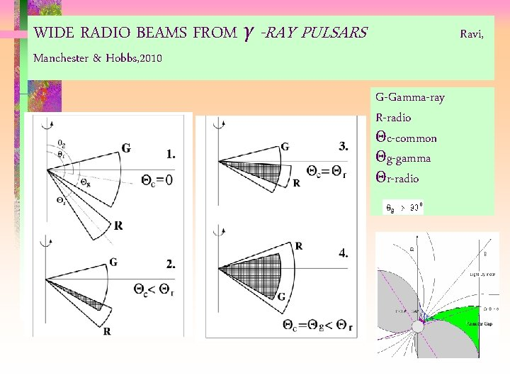 WIDE RADIO BEAMS FROM γ -RAY PULSARS Ravi, Manchester & Hobbs, 2010 G-Gamma-ray R-radio
