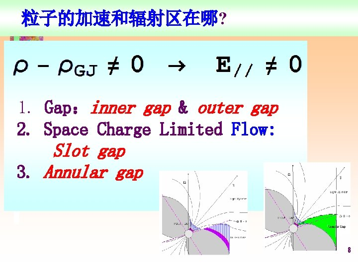 粒子的加速和辐射区在哪? 1. Gap:inner gap & outer gap 2. Space Charge Limited Flow: Slot gap