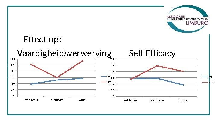 12 Effect op: Vaardigheidsverwerving 7. 2 11. 5 7 11 6. 8 10. 5