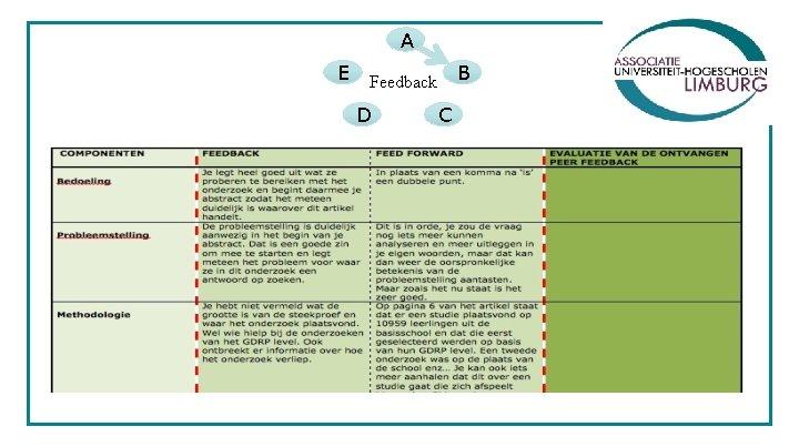 A E Feedback B D C