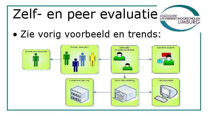 Zelf- en peer evaluatie • Zie vorig voorbeeld en trends: