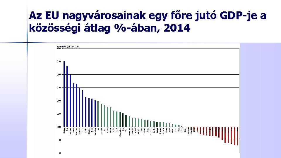 Az EU nagyvárosainak egy főre jutó GDP-je a közösségi átlag %-ában, 2014