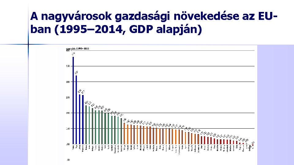 A nagyvárosok gazdasági növekedése az EUban (1995– 2014, GDP alapján)