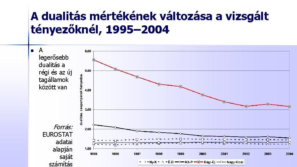 A dualitás mértékének változása a vizsgált tényezőknél, 1995– 2004 n A legerősebb dualitás a