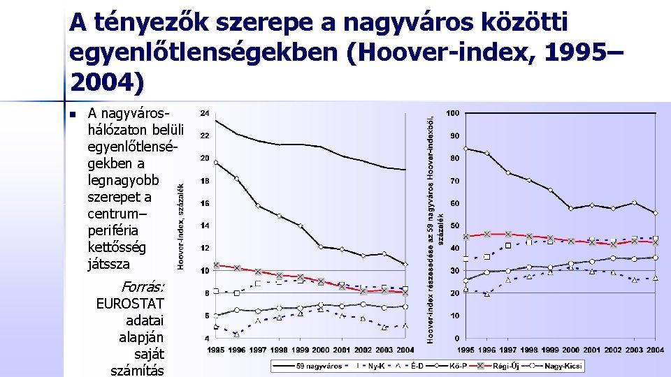 A tényezők szerepe a nagyváros közötti egyenlőtlenségekben (Hoover-index, 1995– 2004) n A nagyvároshálózaton belüli
