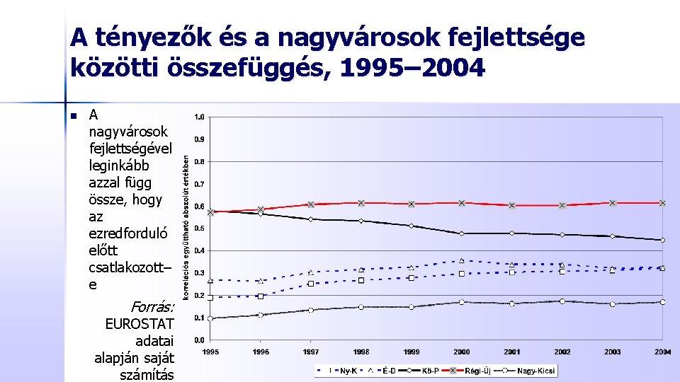 A tényezők és a nagyvárosok fejlettsége közötti összefüggés, 1995– 2004 n A nagyvárosok fejlettségével
