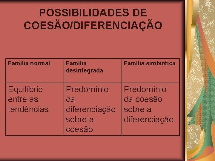 POSSIBILIDADES DE COESÃO/DIFERENCIAÇÃO Família normal Família desintegrada Família simbiótica Equilíbrio entre as tendências Predomínio