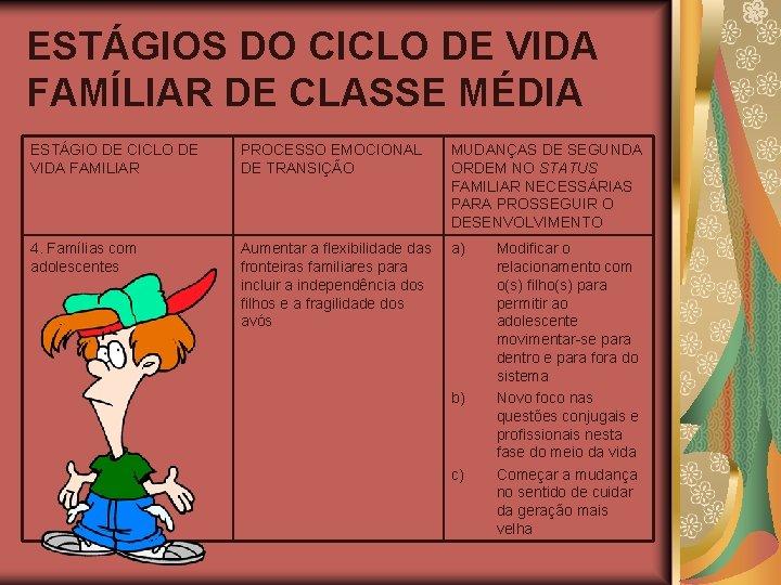 ESTÁGIOS DO CICLO DE VIDA FAMÍLIAR DE CLASSE MÉDIA ESTÁGIO DE CICLO DE VIDA