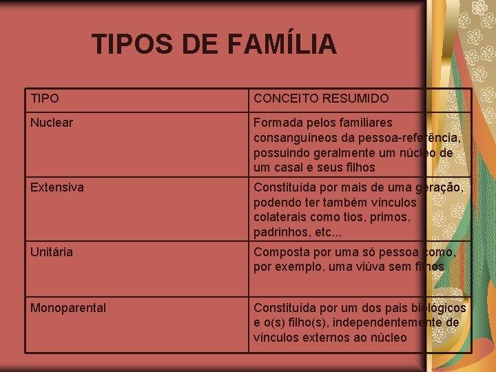 TIPOS DE FAMÍLIA TIPO CONCEITO RESUMIDO Nuclear Formada pelos familiares consanguíneos da pessoa-referência, possuindo