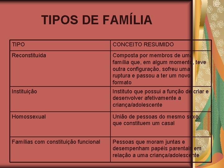 TIPOS DE FAMÍLIA TIPO CONCEITO RESUMIDO Reconstituída Composta por membros de uma família que,