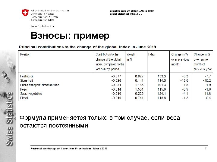 Federal Department of Home Affairs FDHA Federal Statistical Office FSO Взносы: пример Формула применяется