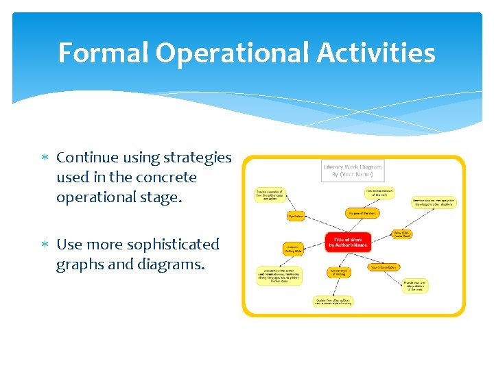 Formal Operational Activities Continue using strategies used in the concrete operational stage. Use more