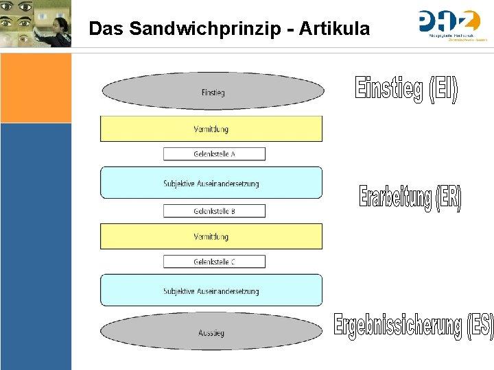 Das Sandwichprinzip - Artikula Sache Bedingungen Bedeutung & Sinn Thematik Lernziele Arrangements Ergebnissicherung Evaluation