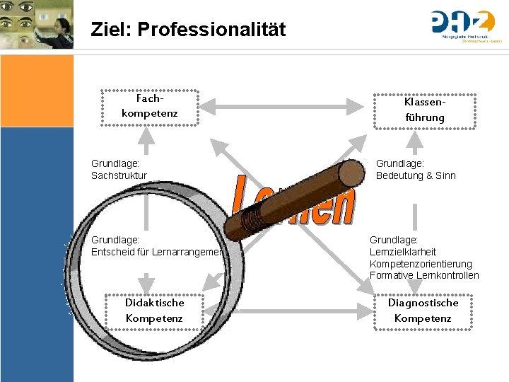 Ziel: Professionalität Fachkompetenz Sache Bedingungen Bedeutung & Sinn Thematik Lernziele Arrangements Ergebnissicherung Evaluation Grundlage:
