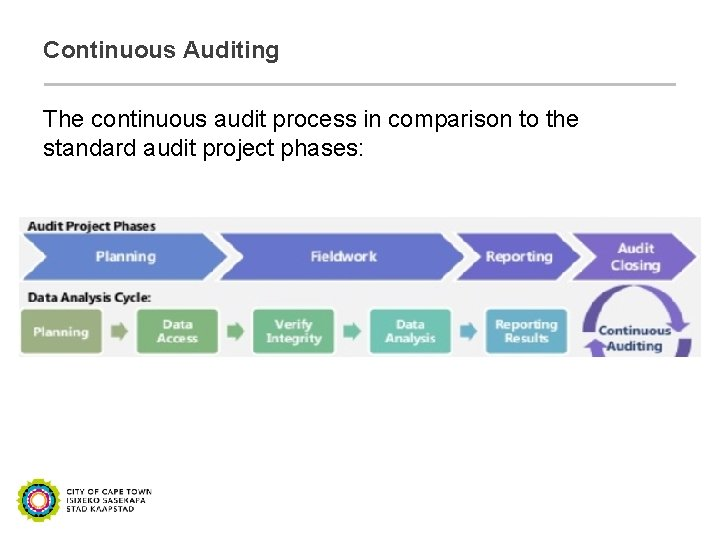 Continuous Auditing The continuous audit process in comparison to the standard audit project phases: