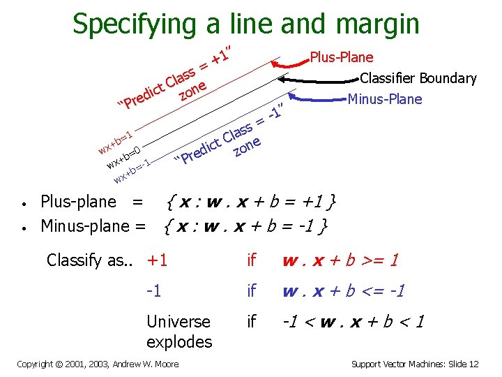 """Specifying a line and margin """" 1 + = Plus-Plane Classifier Boundary ss a"""