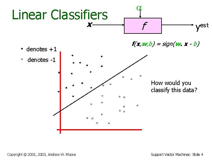 Linear Classifiers x denotes +1 a f yest f(x, w, b) = sign(w. x