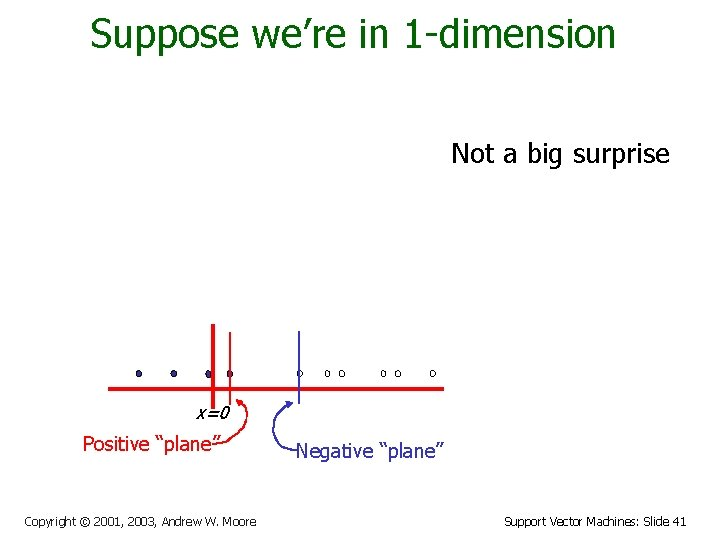 """Suppose we're in 1 -dimension Not a big surprise x=0 Positive """"plane"""" Copyright ©"""
