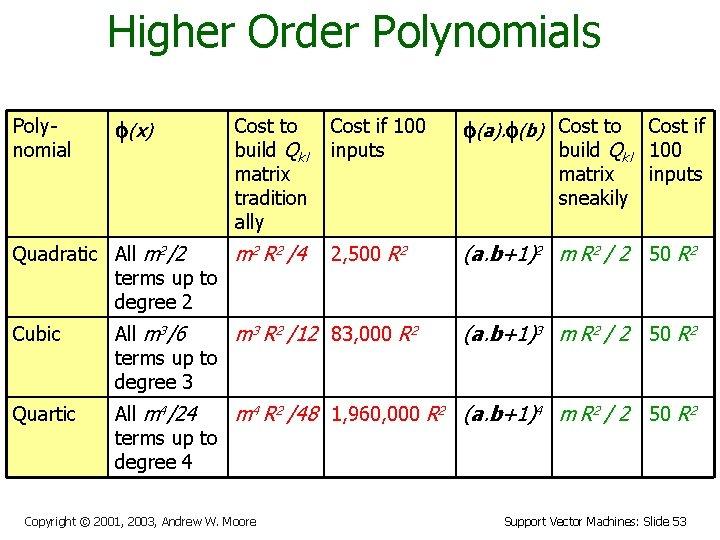Higher Order Polynomials Polynomial f(x) Cost to build Qkl matrix tradition ally Quadratic All