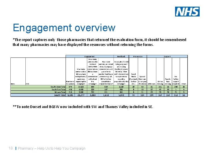 Engagement overview *The report captures only those pharmacies that returned the evaluation form, it