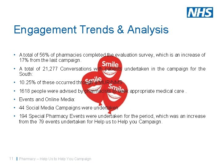 Engagement Trends & Analysis • A total of 56% of pharmacies completed the evaluation