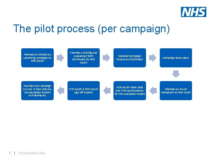 The pilot process (per campaign) Pharmacies briefed on upcoming campaign by NHS South Pharmacy