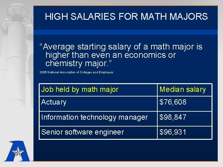 """HIGH SALARIES FOR MATH MAJORS """"Average starting salary of a math major is higher"""