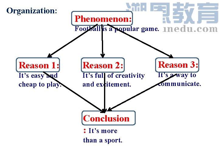 Organization: Phenomenon: Football is a popular game. Reason 1: Reason 2: Reason 3: It's
