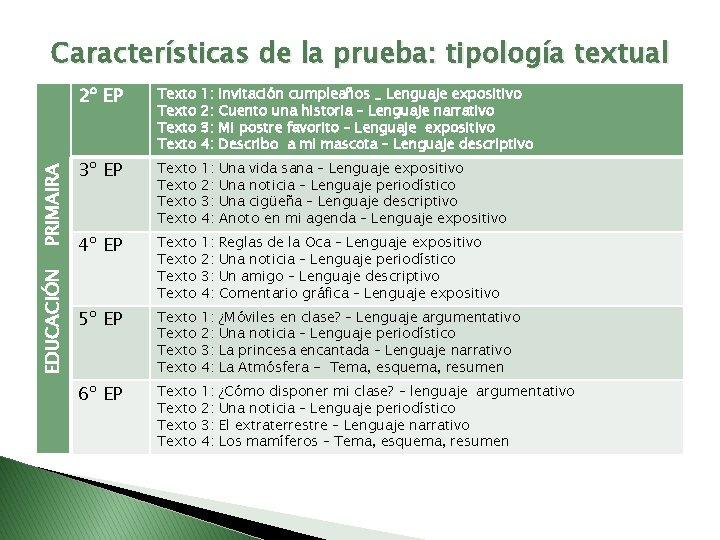 EDUCACIÓN PRIMAIRA Características de la prueba: tipología textual 2º EP Texto 1: 2: 3: