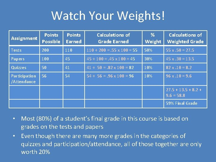 Watch Your Weights! Assignment Points Possible Points Earned Tests 200 110 Papers 100 Quizzes