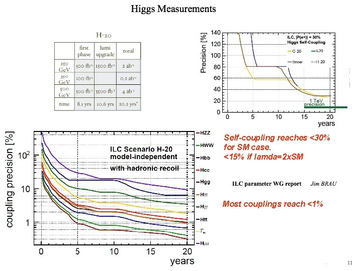 Self-coupling reaches <30% for SM case. <15% if lamda=2 x. SM Most couplings reach