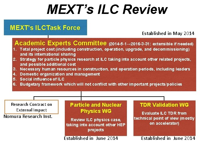 MEXT's ILC Review MEXT's ILCTask Force Established in May 2014 Academic Experts Committee (2014