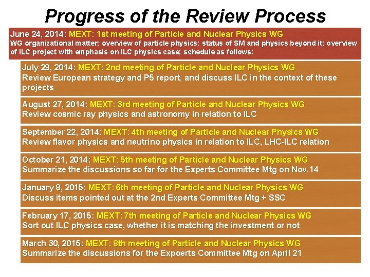Progress of the Review Process June 24, 2014: MEXT: 1 st meeting of Particle