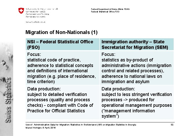 Federal Department of Home Affairs FDHA Federal Statistical Office FSO Migration of Non-Nationals (1)