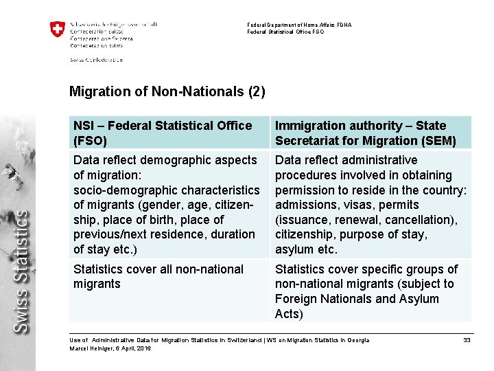 Federal Department of Home Affairs FDHA Federal Statistical Office FSO Migration of Non-Nationals (2)