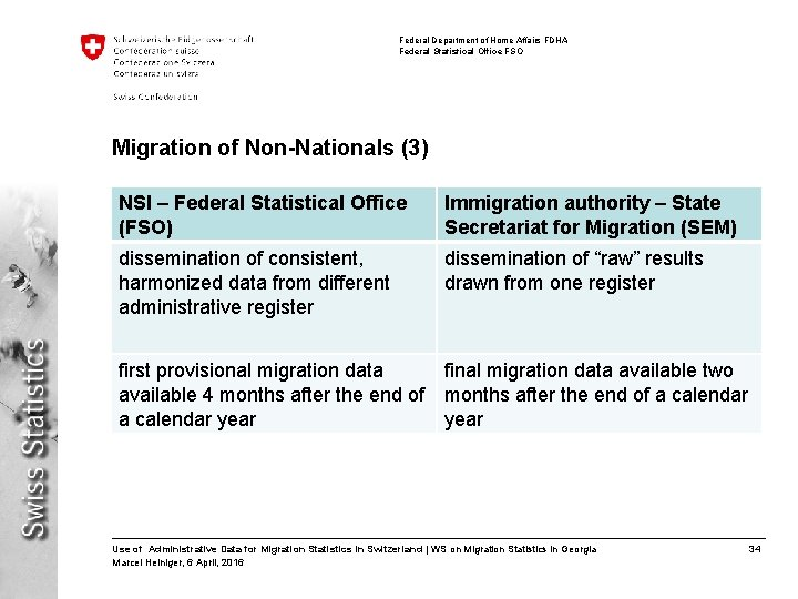 Federal Department of Home Affairs FDHA Federal Statistical Office FSO Migration of Non-Nationals (3)
