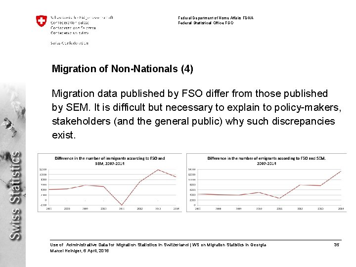 Federal Department of Home Affairs FDHA Federal Statistical Office FSO Migration of Non-Nationals (4)