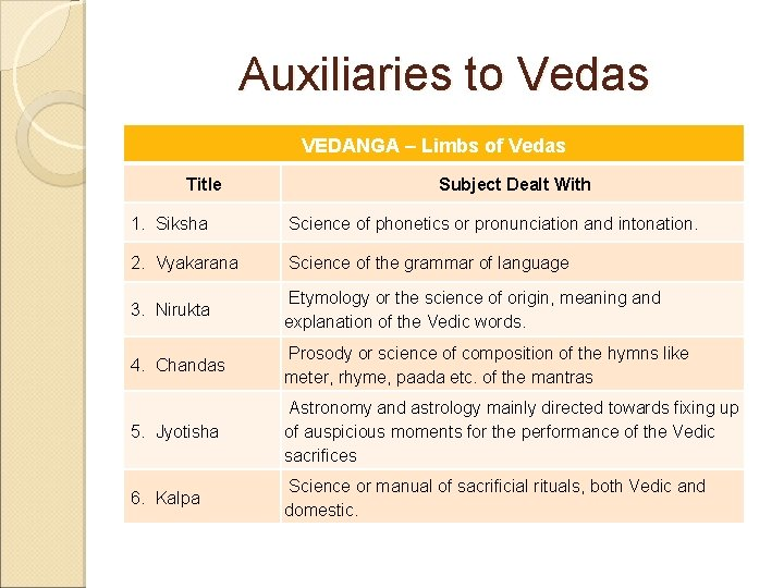 Auxiliaries to Vedas VEDANGA – Limbs of Vedas Title Subject Dealt With 1. Siksha