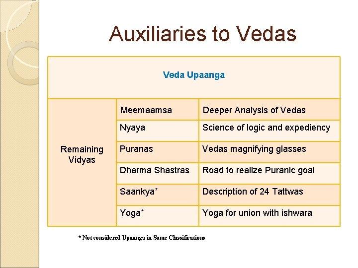 Auxiliaries to Vedas Veda Upaanga Remaining Vidyas Meemaamsa Deeper Analysis of Vedas Nyaya Science