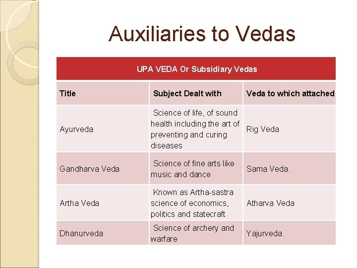 Auxiliaries to Vedas UPA VEDA Or Subsidiary Vedas Title Subject Dealt with Veda to