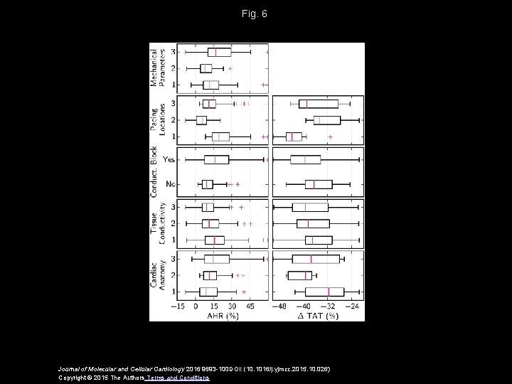 Fig. 6 Journal of Molecular and Cellular Cardiology 2016 9693 -100 DOI: (10. 1016/j.