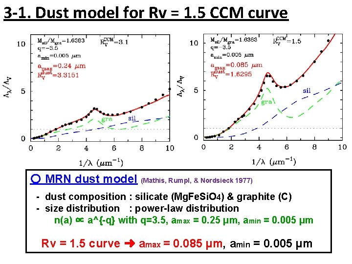 3 -1. Dust model for Rv = 1. 5 CCM curve 〇 MRN dust